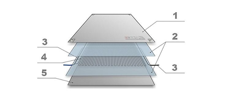 Состав нагревателя ЗЕБРА ЭВО-300: пленка ПЭТ с алюминиевой фольгой, пленка ПЭТ, медные силовые провода, нихромовая нить, алюминиевая фольга